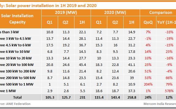 意大利新增339兆瓦的太阳能,风能和水力发电装置,与2019年同期相比下降了39%