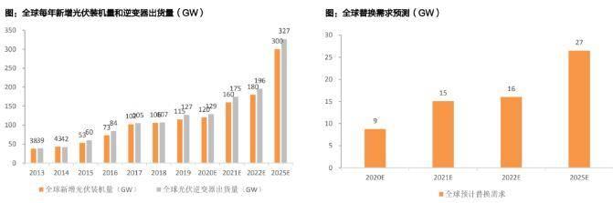 预计2025年光伏逆变器出货量将达到327GW,市场空间663亿