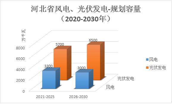《河北省风电光伏发电资源规划》的解读和分析