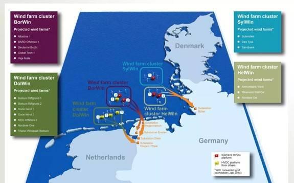 GE赢得英国Sofia海上风电场直流换流站EPCI合同