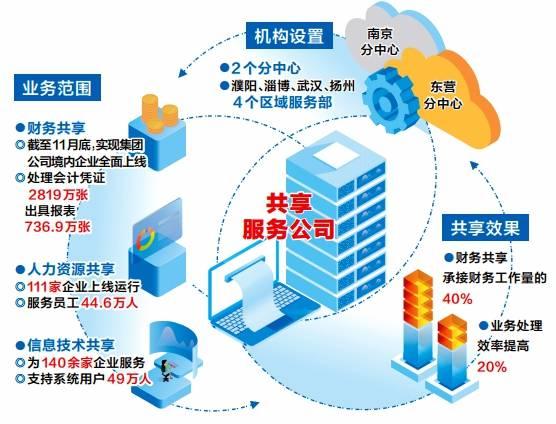 中石油企业财务共享业务全面上线,全球共享服务体系初步建成