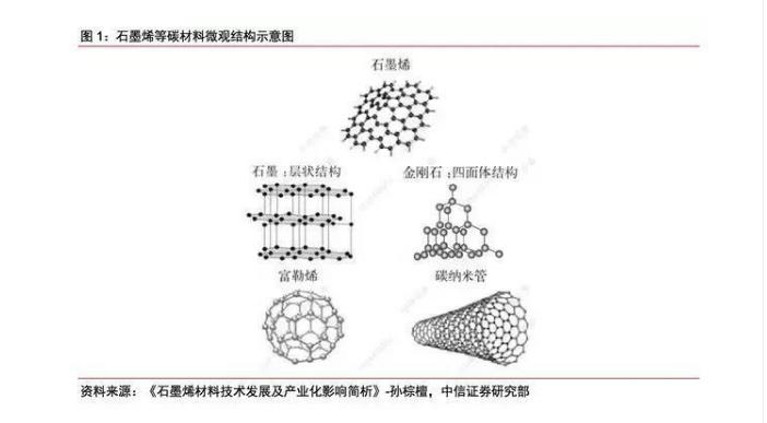 石墨烯材料性能优异、应用广泛,有广阔的市场空间和持续的增长潜力