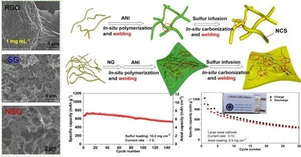 苏州纳米所高性能锂二次电池研究获进展