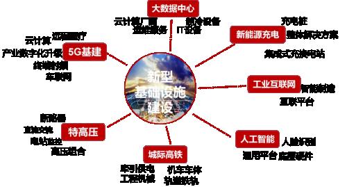 传统基建与新基建双轮驱动,中企加速布局海外新能源产业