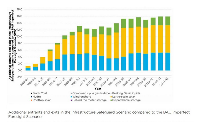 320亿澳元!澳大利亚州政府部署装机容量为12GW可再生能源发电设施和装机容量为2GW储能项目