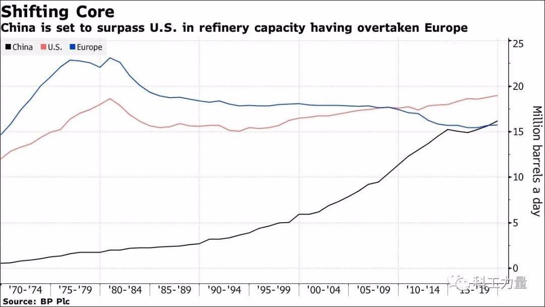 美媒:中国即将拿走被美国长期把持的炼油桂冠