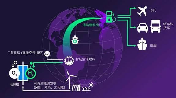 全球首个气候中立燃料综合性商业生产设施在智利投入建设