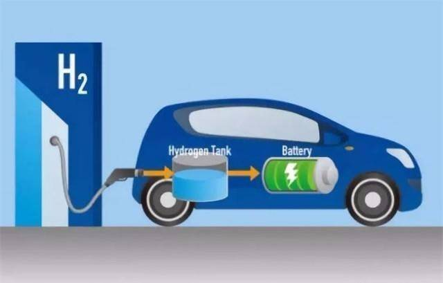 關于公開征求《內蒙古自治區促進燃料電池汽車產業發展若干措施(試行)》(征求意見稿)意見的公告