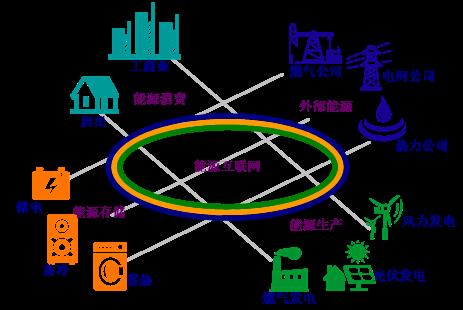 區域能源互聯網的發展現狀與政策建議