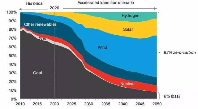 日本政府宣布,到2050年可再生能源供應量將占全國電力的50%至60%