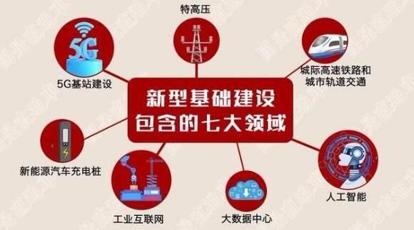 """各省、市""""十四五""""能源、新基建发展方向!"""