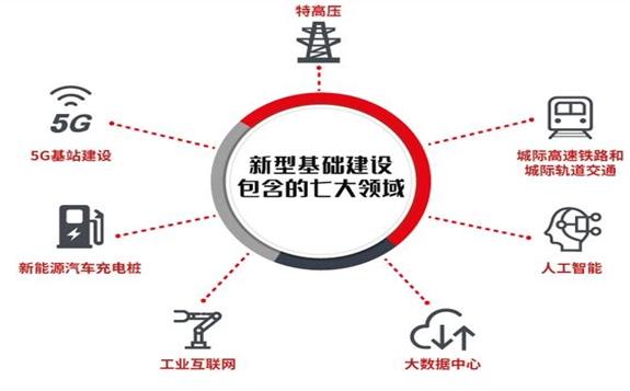广元全市将实施新基建重大项目70个,总投资176.43亿元