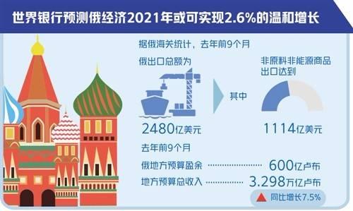 疫情和油價雙重擠壓下 俄羅斯經濟挺過嚴冬待春來