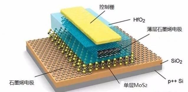 有关固态电池、石墨烯电池的某些说法靠谱吗?