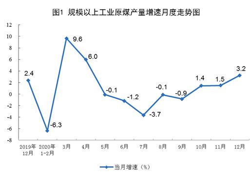 国家统计局:2020年12月份能源生产情况