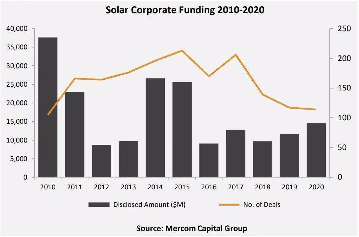 2020年全球光伏企業融資同比增長24%至145億美元