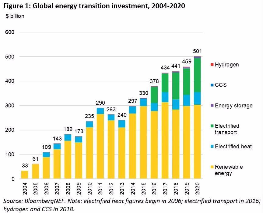 2020年全球能源转型投资达5013亿美元,比上一年度增长9%