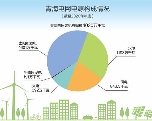 青海電網清潔能源裝機達3638萬千瓦占比超九成