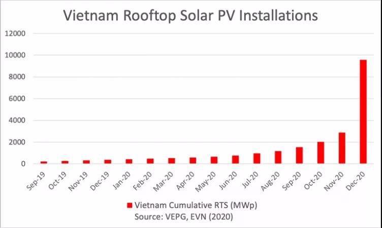 2020年越南光伏总装机容量超过9.4GW,未来市场充满机遇