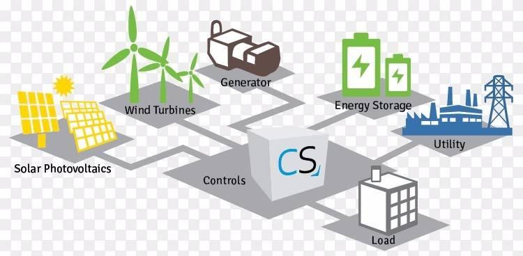 微电网将迎来较快发展阶段,并逐步成为未来电力系统的有机组成部分