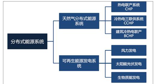 四川省能源局关于做好天然气分布式能源发展有关事项的通知