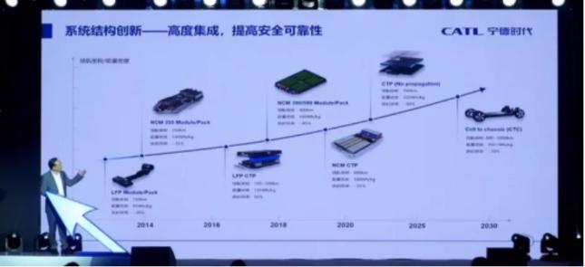 宁德时代将于2025年前后正式推出高度集成化的CTC电池技术