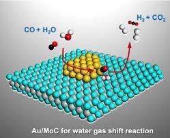 我国科学家在水煤气变换(WGS)制氢研究中取得进展
