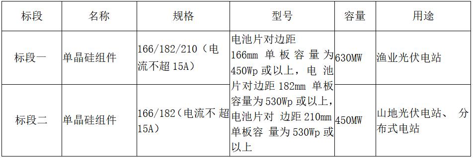 广州发展新能源股份有限公司2021-2022年光伏组件采购招标公告