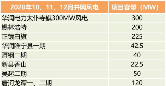 2020年抢装潮中华润电力是新增风电装机最多的上市公司