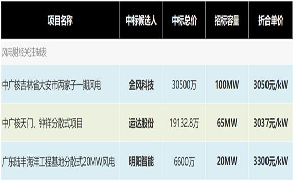 3037~3300元/kW,金风、运达、明阳中标中广核3个风电项目机组采购