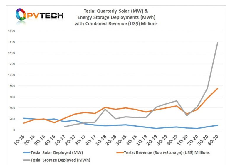 特斯拉公司2020年电池储能部署量达到3022MWh,同比增长超过82%