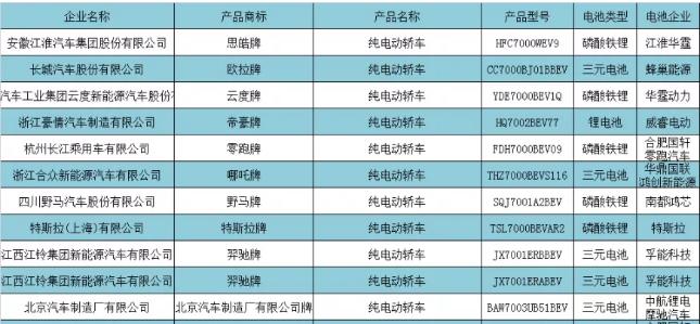 第341批公告:小鹏LFP版P7亮相 中航锂电乘用车配套第一