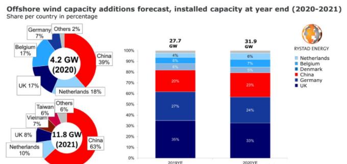 2020年全球海上风电新增装机4.2GW,同比增长15%