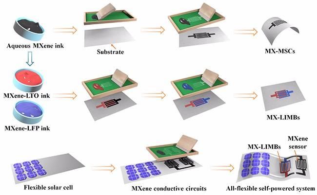 大连化物所研制出多功能MXene油墨应用于微型储能器件和自供电集成系统