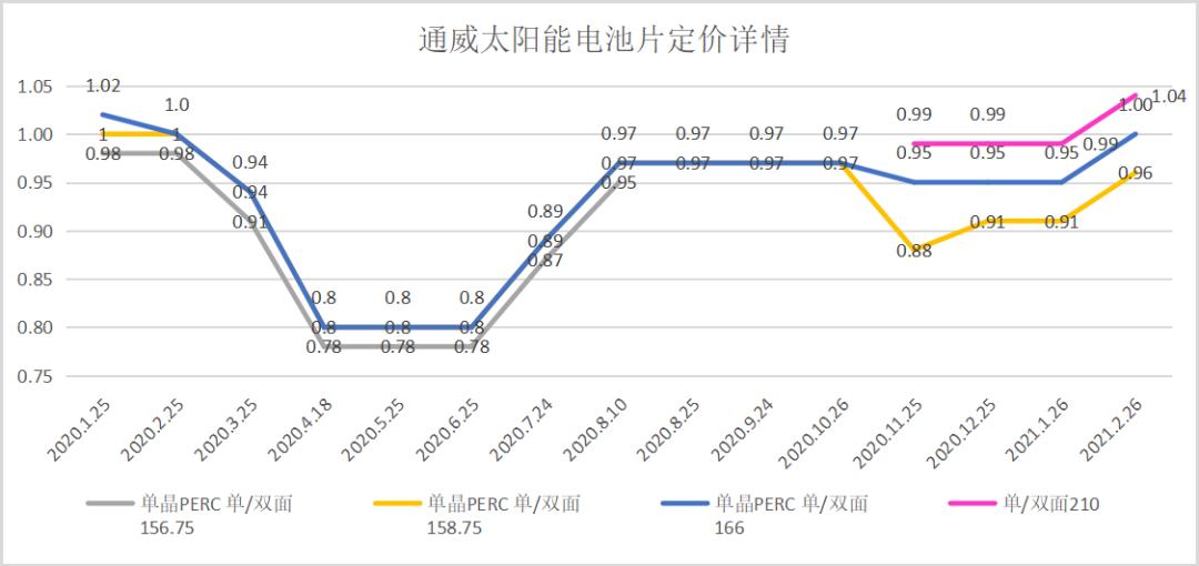 紧随隆基硅片价格上涨,通威太阳能单晶PERC电池涨价5分/瓦