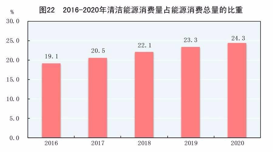 2016-2020年清洁能源消费量占能源消费总量的比重