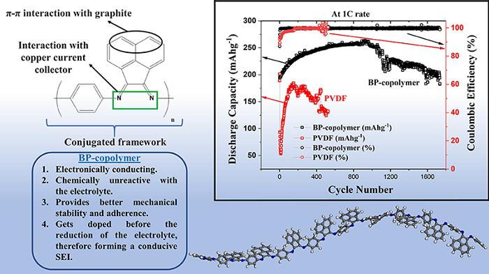 新型BP共聚物粘合剂可有效延长锂电池寿命
