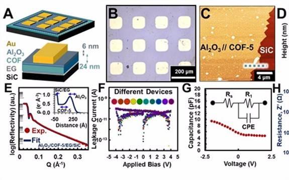 科学家探索具有超低介电常数和极高传热性能的半导体新材料