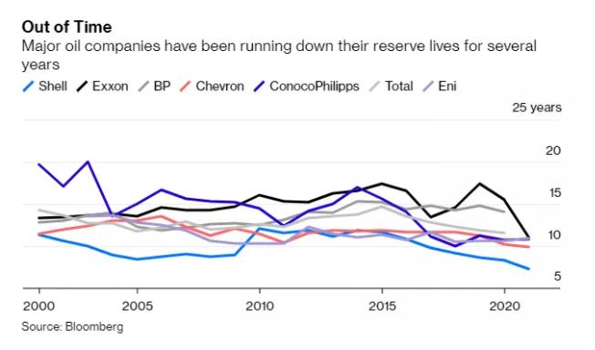 """石油巨头储量""""十年耗尽""""?"""