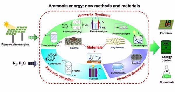 氨基能源存储与转化新材料和新方法研究获进展