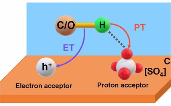大连化物所提出表面硫酸根修饰促进光催化多元醇制合成气新方法