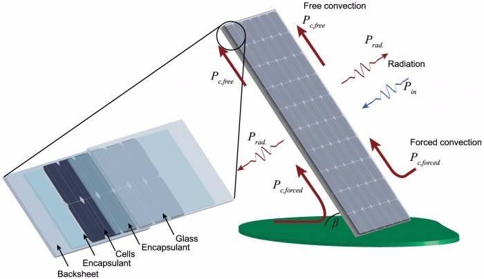 太阳能电池新技术可更高效产生太阳能,同时有助于降低运行温度