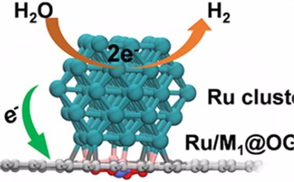 大连化物所研发出新型催化体系实现高效电催化析氢