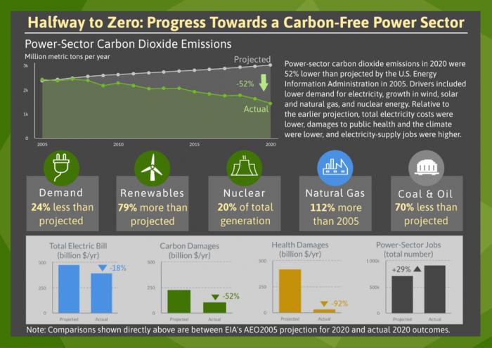 美国46家电力公司已承诺最迟在2050年实现无碳排放