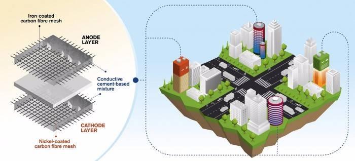 新的水泥基电池技术可以将建筑物整体变成电池