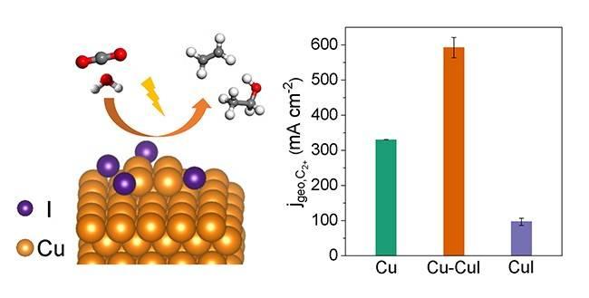 大连化物所实现二氧化碳电催化还原高效制备C2+化学品
