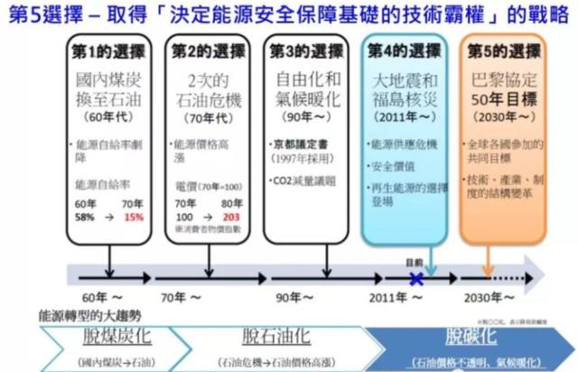 """重金投入氢能,日本会成为全球能源业真正的""""游戏改变者""""吗?"""