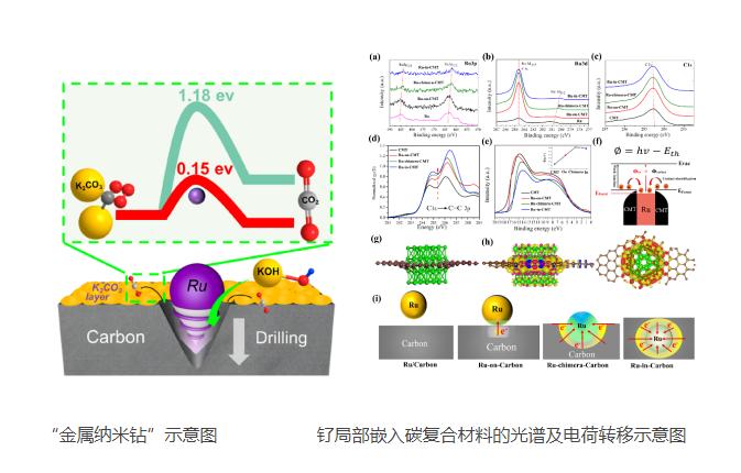上海硅酸鹽所在空氣正極結構設計和催化調控研究中獲進展
