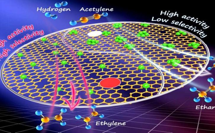 室温乙炔还原制乙烯取得重要突破