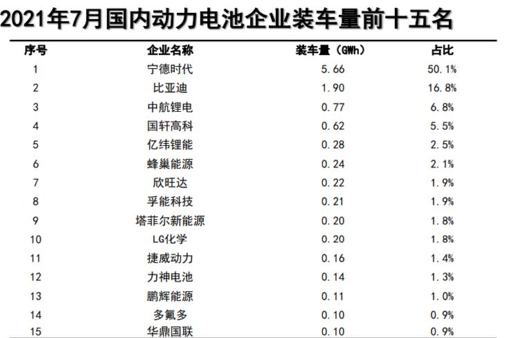 7月中国动力电池企业装车量排名:宁德时代是当之无愧的一哥